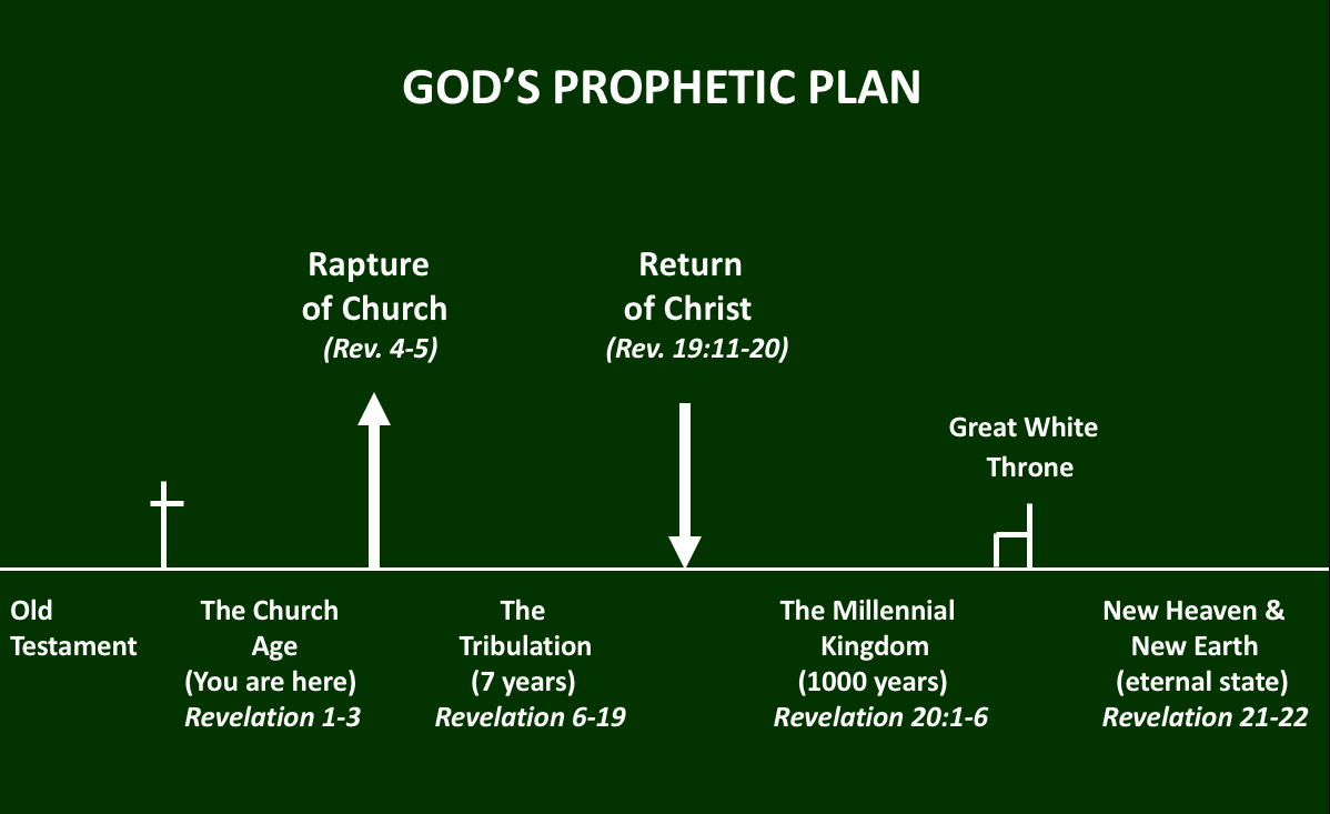 Evidence for the Rapture of the Church Before the Tribulation