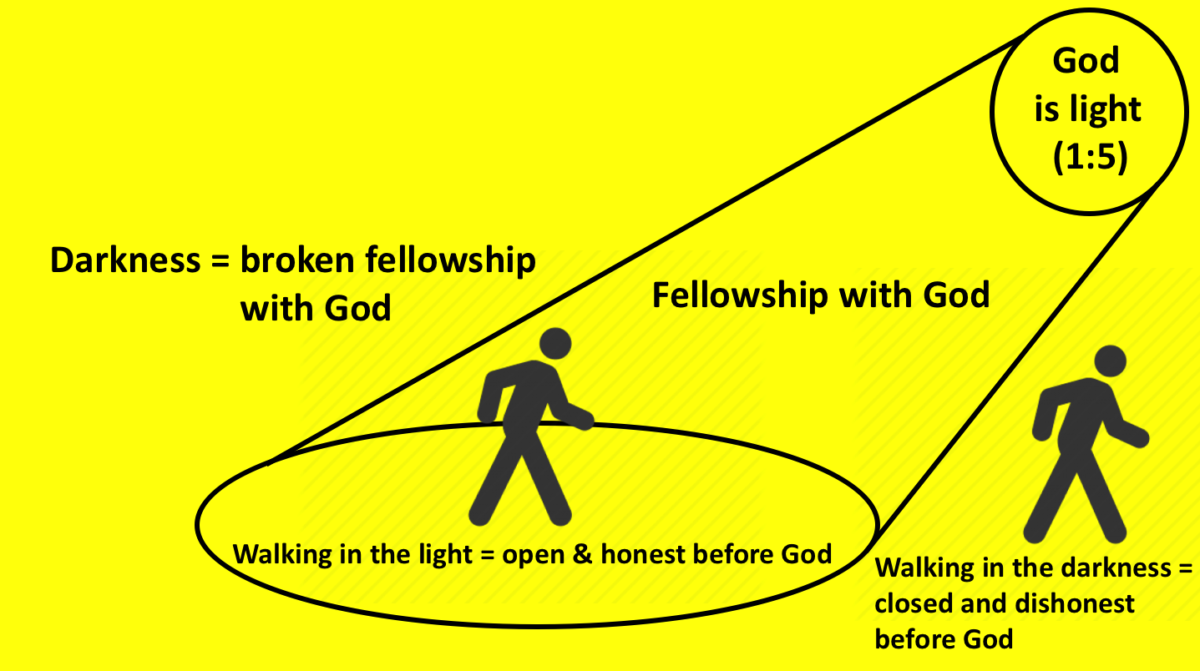 """What does it mean to """"walk in the light"""" (I John 1:7)?"""